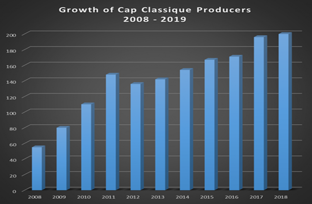 Chart showing cap classique growth in south africa